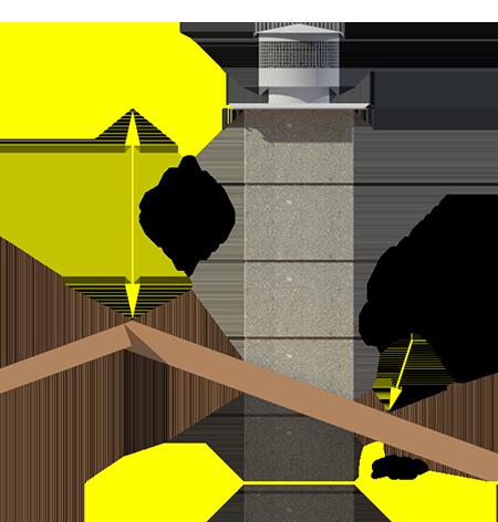 Kaip pasirinkti kaminą - kamino aukštis virš degaus stogo