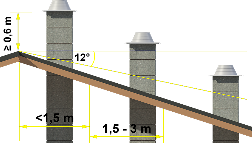 How to choice chimney - chimney height
